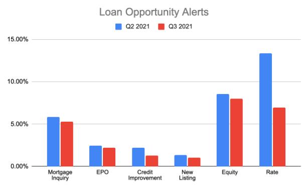 Loan Opp Alerts - Q3