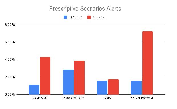 Prescriptive Scenarios Alert